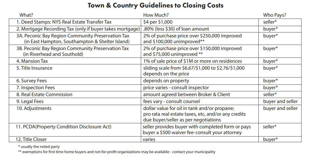 closing costs chart 2020