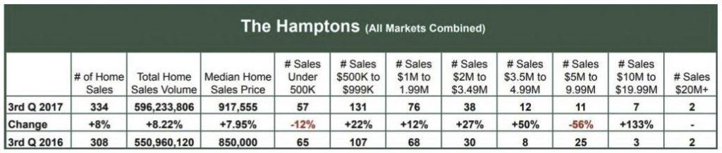 hamptons q3 home sales chart