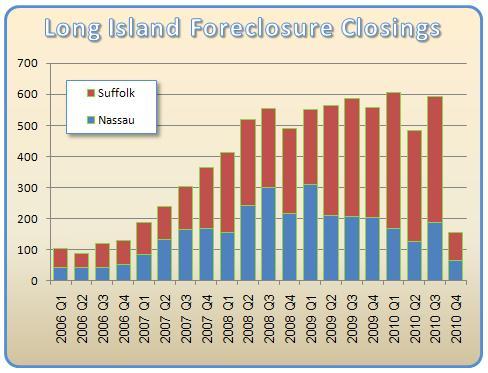 2010 Chart