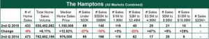 2nd quarter hamptons sale report