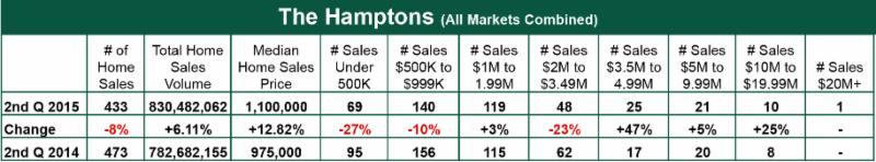 2nd quarter hamptons sale report