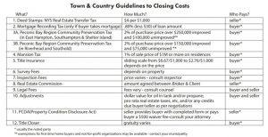 Closing Costs Report