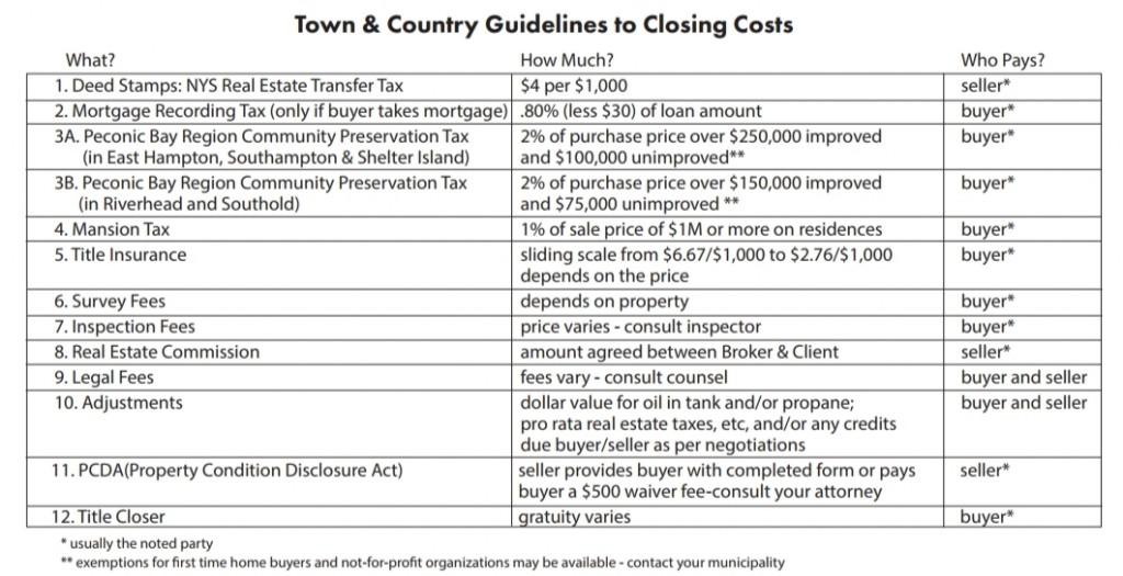 Closing Costs Report