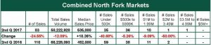 Combined North Fork Markets Report - July 2017