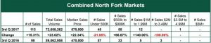 Combined North Fork Markets Report - October 2017