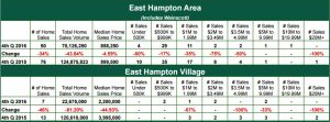 East Hampton Area Report
