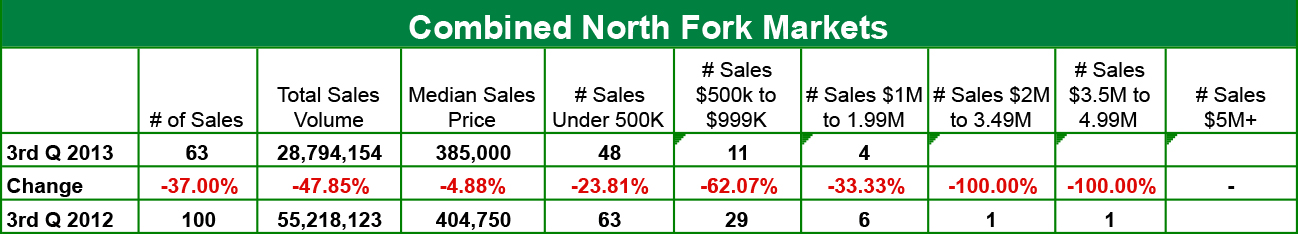 North Fork Markets Chart