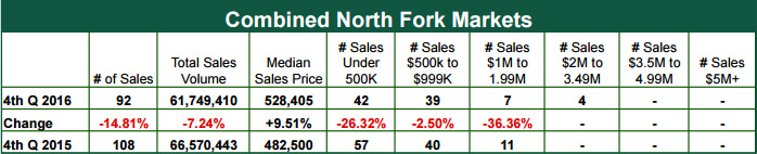 North Fork Report