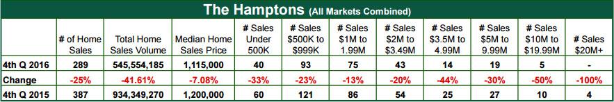 The Hamptons Report - January 2017