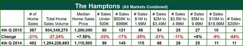 The Hamptons Report