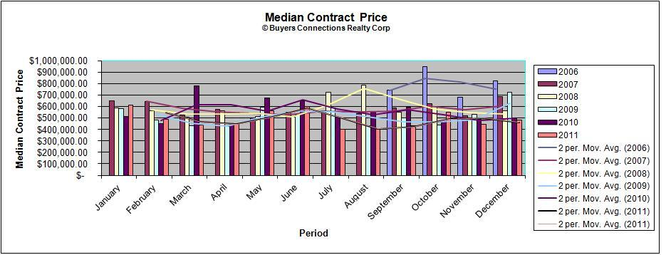 Median Prices Contracts Signed North Fork Wine Country