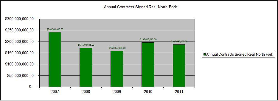 Annual Real Estate Sales - Contracts Signed - North Fork