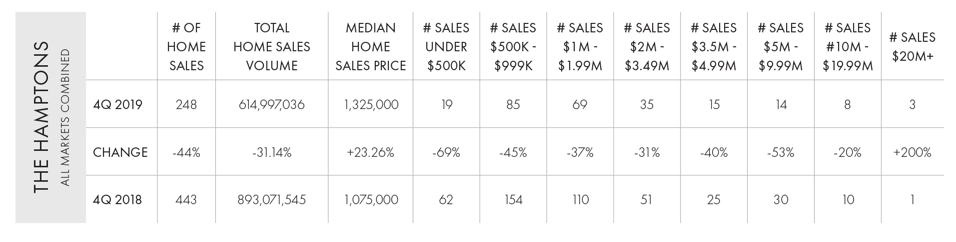 Hamptons 4Q 2020 Home Sales Market Report