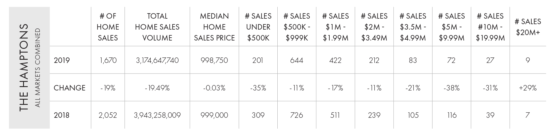 Hamptons Year End 2019 Home Sales Chart