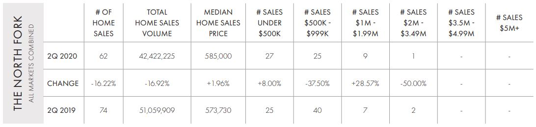 2Q North Fork Home Sales