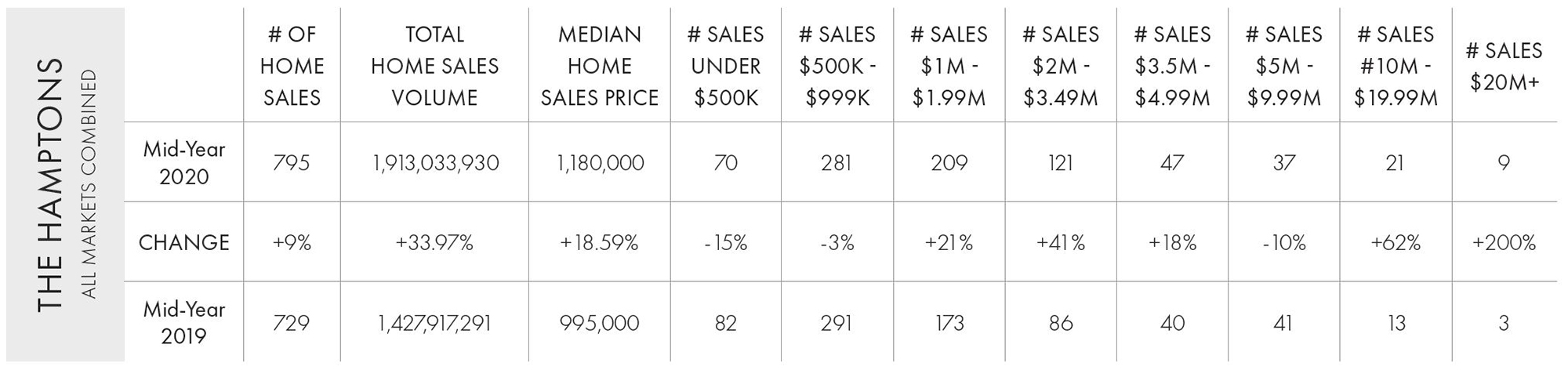 hamptons mid year 2020 market report chart