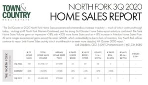 North Fork 3Q Home Sales Market Report