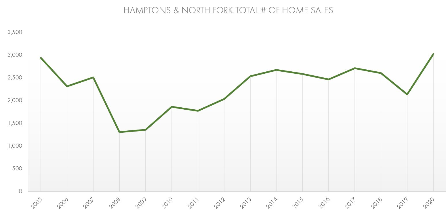 Hamptons & North Fork Combined 2020 Home Sales Chart